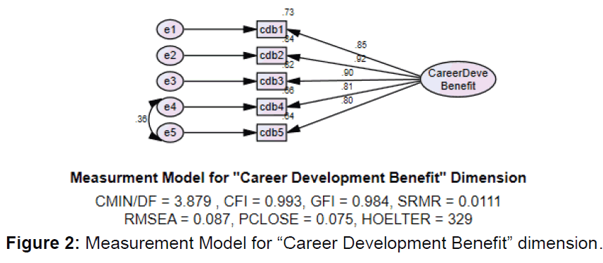 icommercecentral-Career-Development-Benefit
