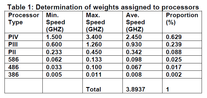 icommercecentral-Determination-weights