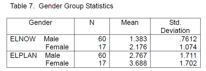 icommercecentral-Group-Statistics