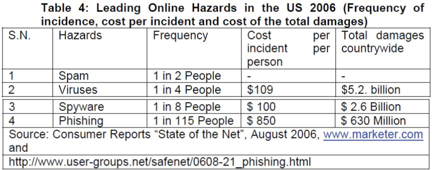 icommercecentral-Leading-Online-Hazards