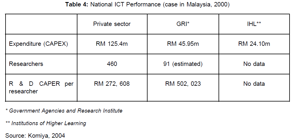 icommercecentral-National-ICT-Performance