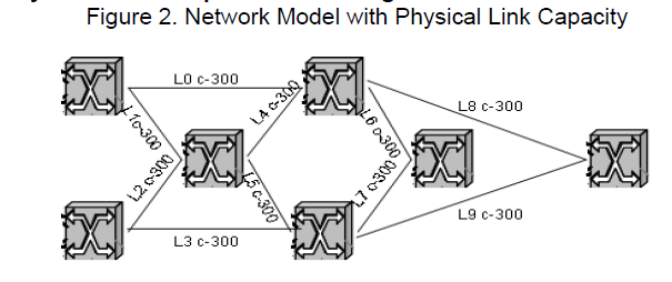 icommercecentral-Network-Model