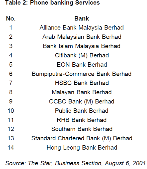 Service Quality Evaluation Of Internet Banking In Malaysia