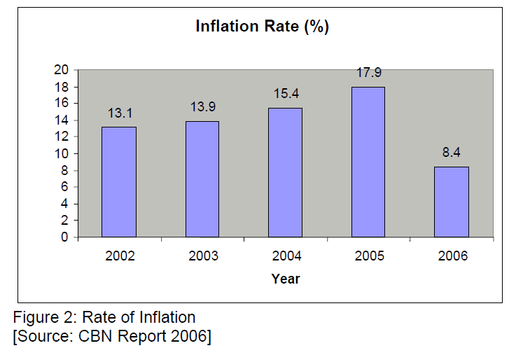icommercecentral-Rate-Inflation