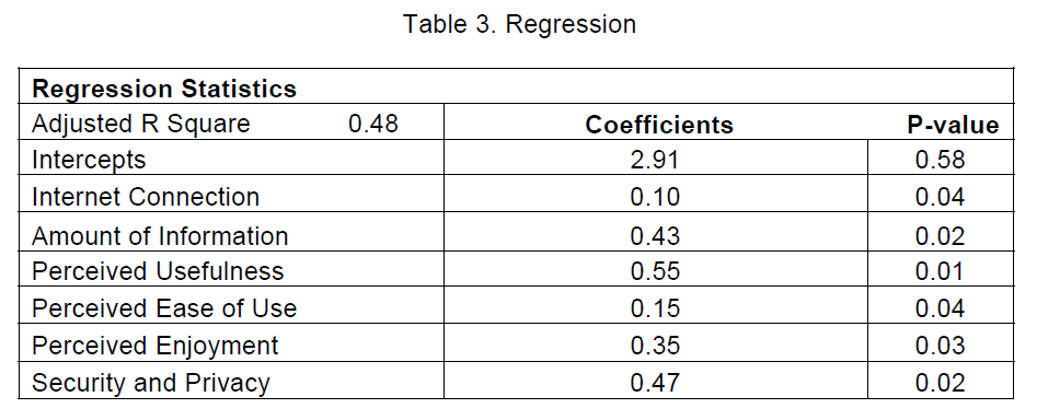 icommercecentral-Regression