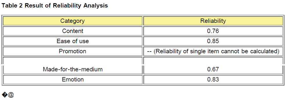 icommercecentral-Result-Reliability-Analysis
