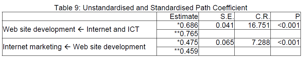icommercecentral-Standardised-Path-Coefficient