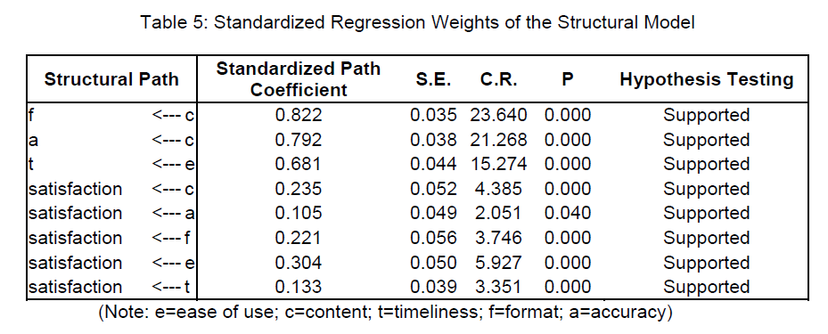 icommercecentral-Standardized-Regression