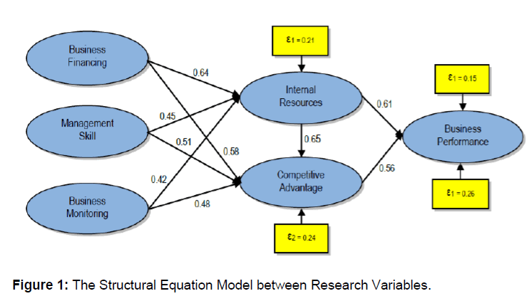 icommercecentral-Structural-Equation-Model