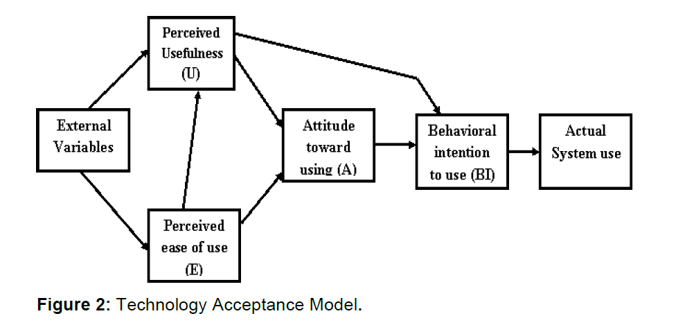 icommercecentral-acceptance-model