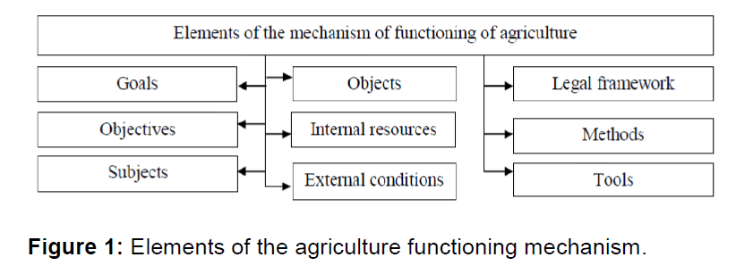icommercecentral-agriculture
