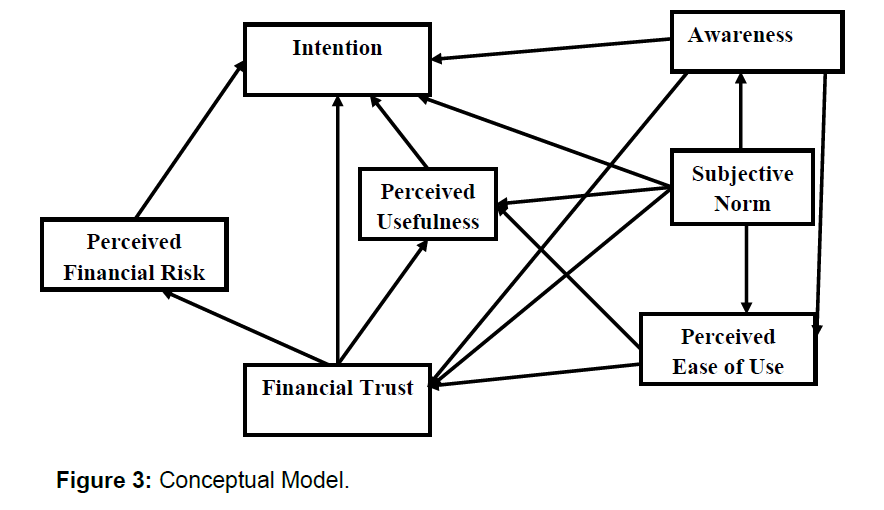 icommercecentral-conceptual-model