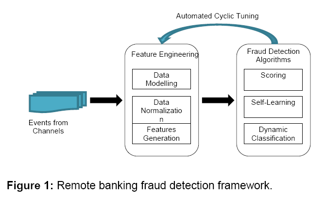 REMOTE BANKING FRAUD DETECTION FRAMEWORK USING SEQUENCE
