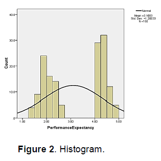 icommercecentral-histogram