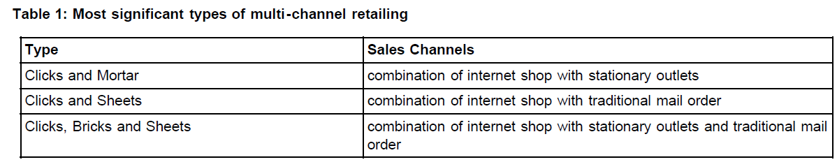 icommercecentral-multi-channel-retailing