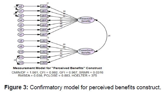 icommercecentral-perceived-benefits-construct