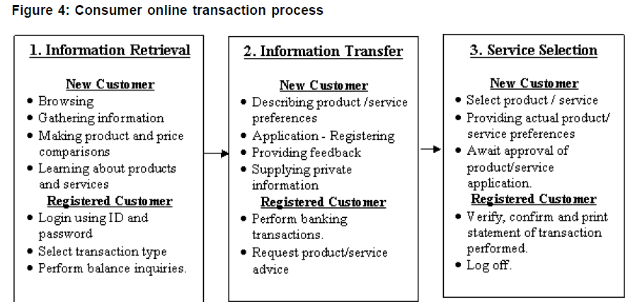 icommercecentral-transaction-process