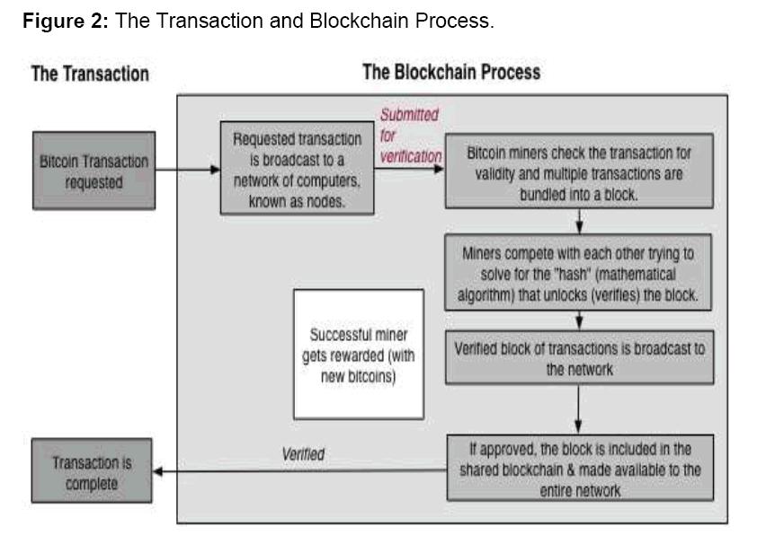 internet-banking-Process