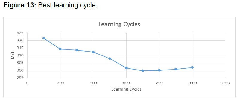 internet-banking-best-learning-cycle
