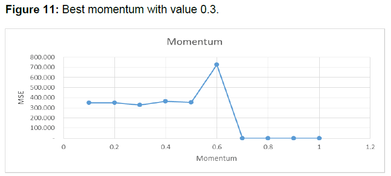 internet-banking-best-momentum-value
