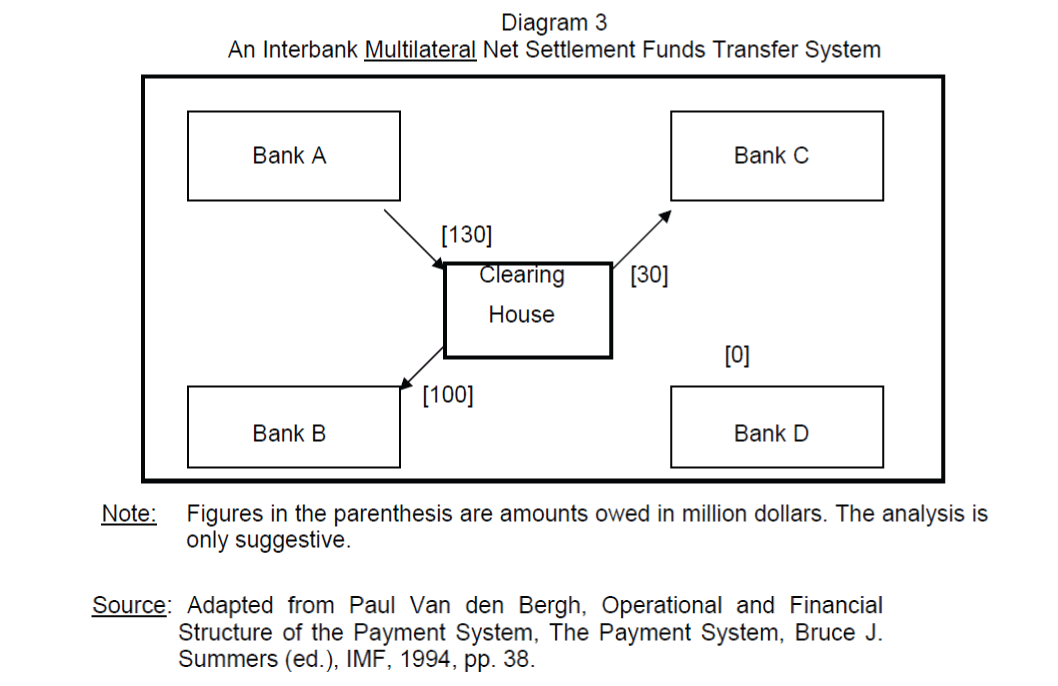 clearing house interbank payments system