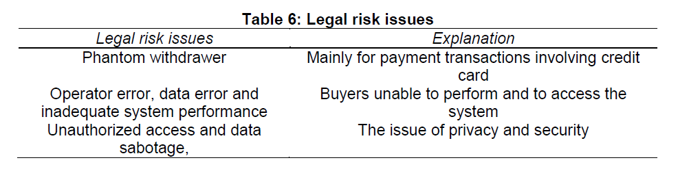 internet-banking-commerce-Legal-risk-issues