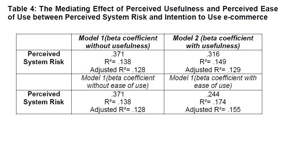 internet-banking-commerce-Mediating-Effect-Perceived