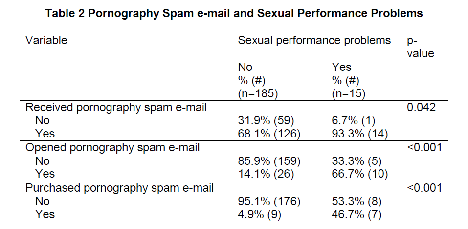 internet-banking-commerce-Pornography-Spam-e-mail