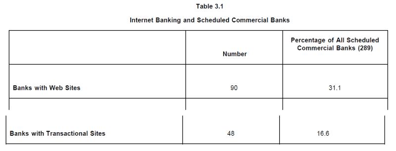 research methodology of the impact of e banking on commercial banks Factors affecting customer satisfaction in online claes fornell as a director of the national quality research use of online banking of the commercial banks.