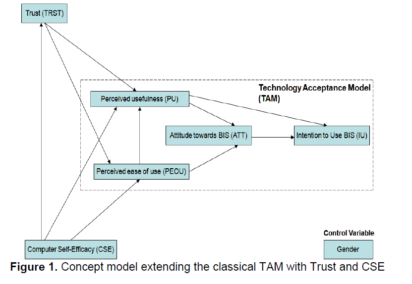 internet-banking-commerce-TAM-Trust-CSE
