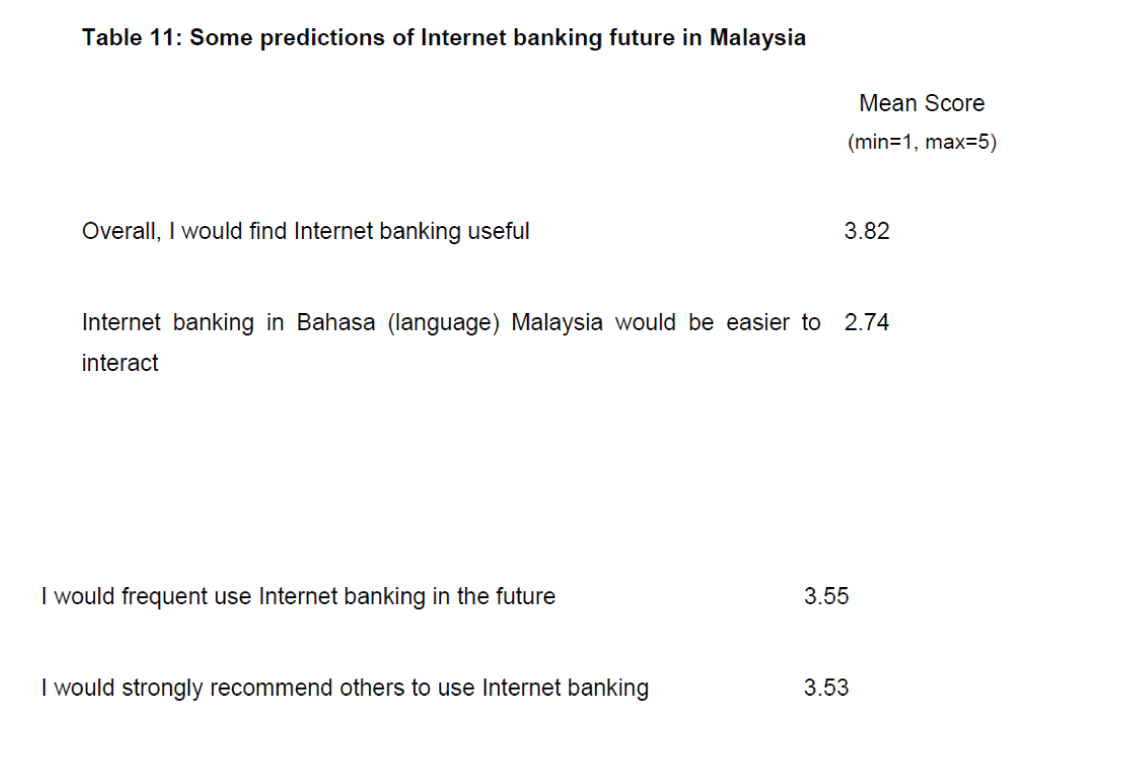 study of internet banking in malaysia Customer retention of internet banking services the study revealed that the  factors affecting customer retention toward internet banking in malaysia.