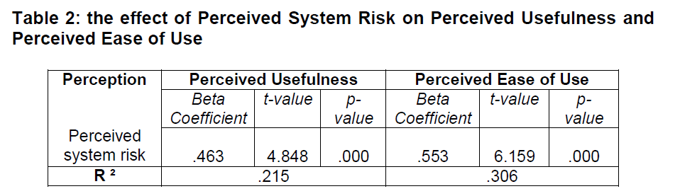 internet-banking-commerce-effect-Perceived-System