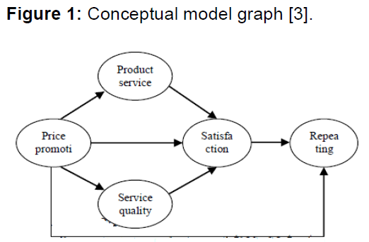 internet-banking-conceptual-model-graph