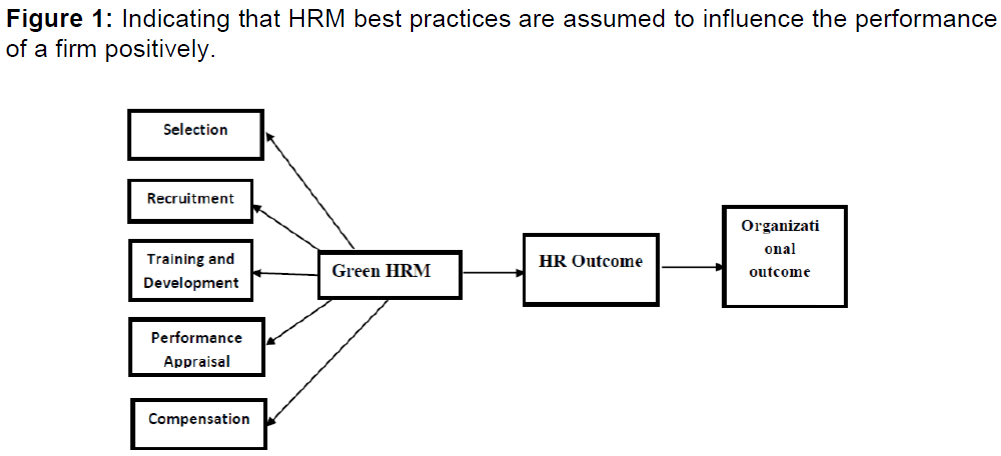 internet-banking-indicating-hrm-practices