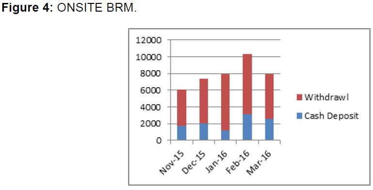 internet-banking-onsite-brm