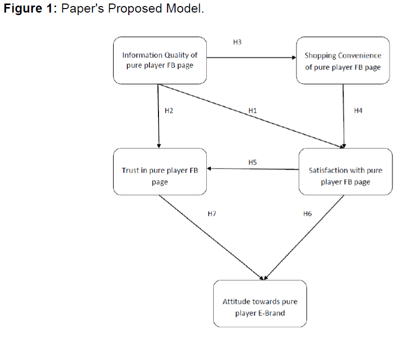 internet-banking-paper-proposed-model