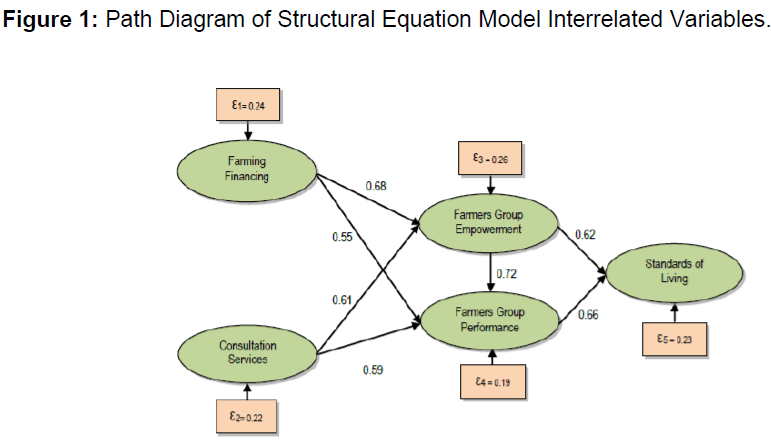 internet-banking-path-diagram-structural-equation