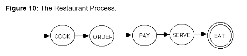internet-banking-restaurant-process