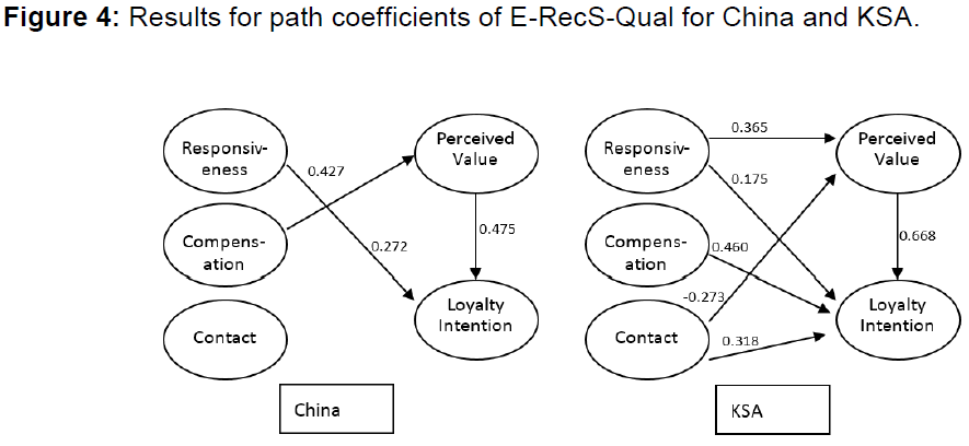 internet-banking-results-path-coefficients-e-recs
