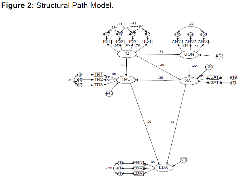 internet-banking-structural-path-model