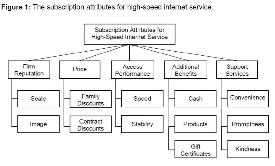 Priority Analysis Of Subscription Attributes For High Speed Internet