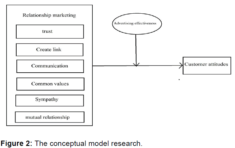 internet-banking-the-conceptual-model