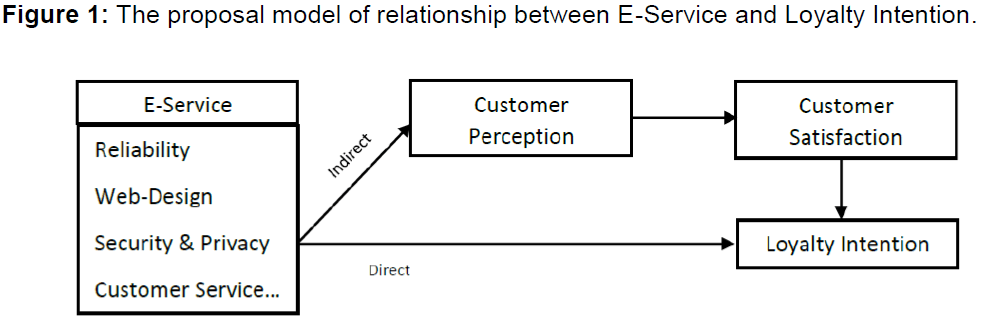 internet-banking-the-proposal-model-relationship