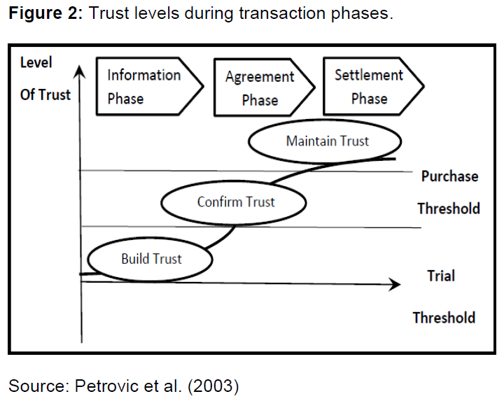 internet-banking-trust-levels-phases