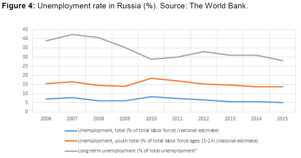 internet-banking-unemployment-rate-russia